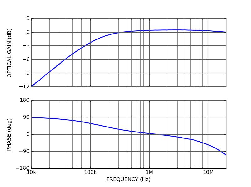 CTL200 AC modulation transfer function