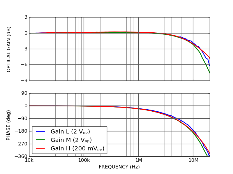 CTL200 DC modulation transfer function