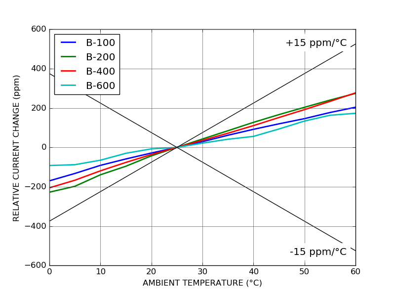 CTL200 temperature coefficient