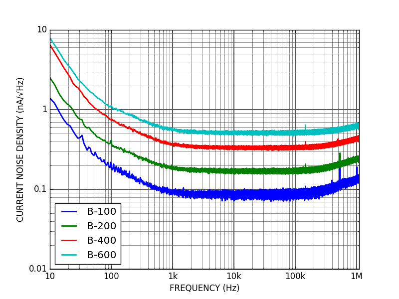CTL200 current noise density