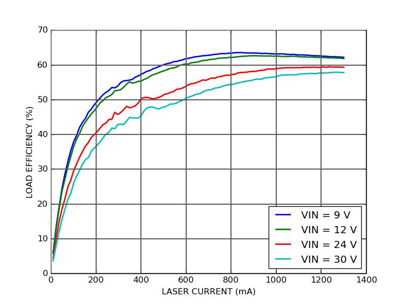 CTL300E temperature coefficient