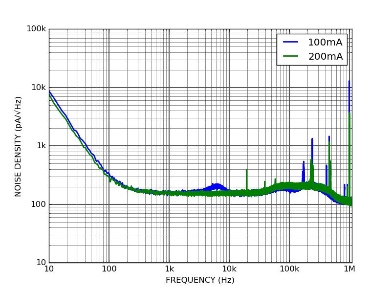 DRV10 - Current noise