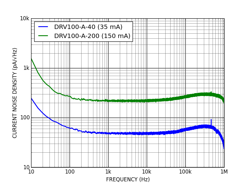 Spectral density of current noise
