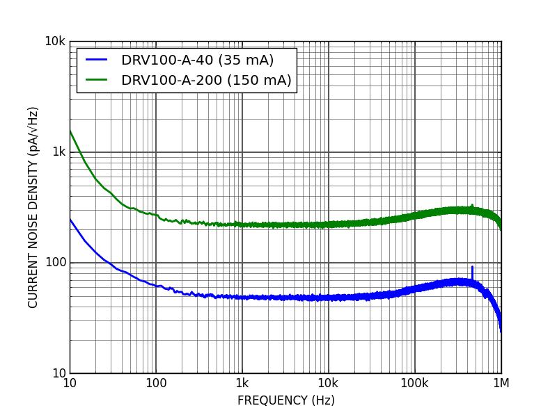 DRV100 - Current noise
