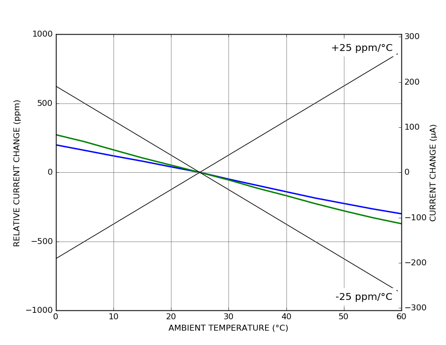 DRV110 - Temperature coefficient