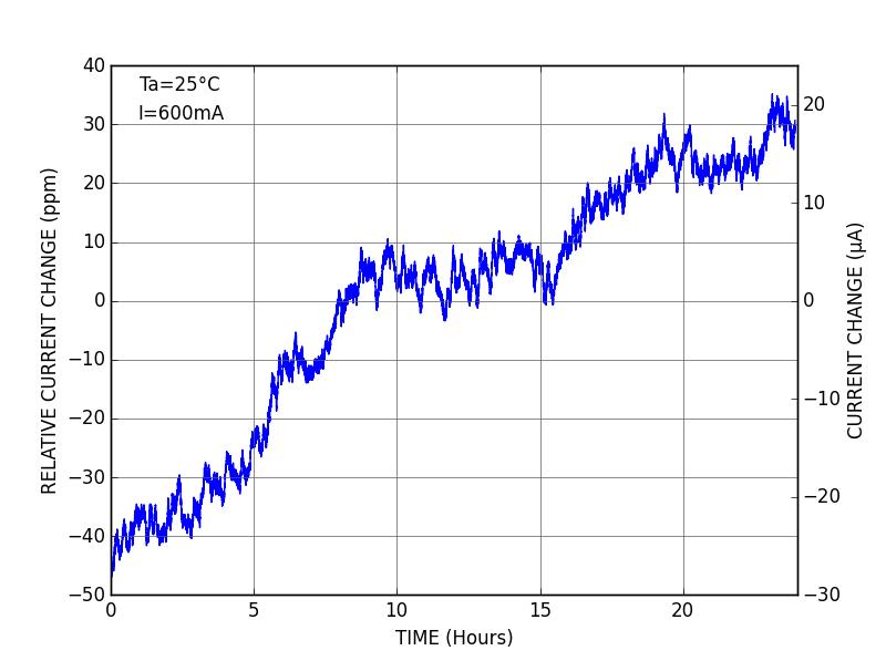 DRV110 - Stability 24h