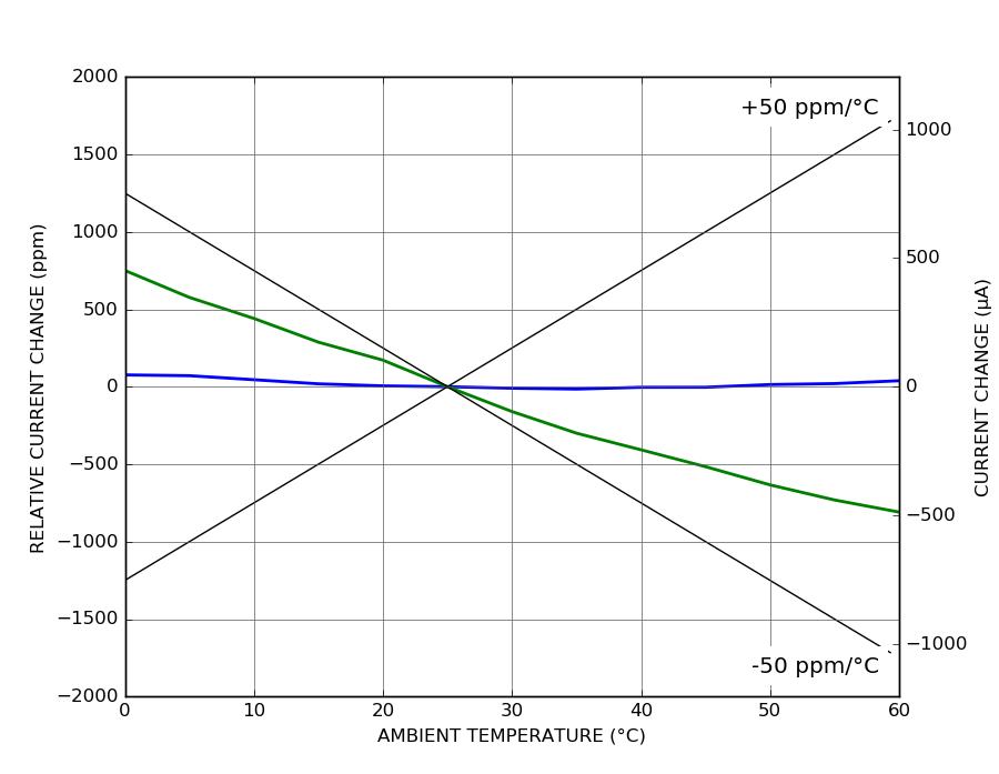 DRV110 - Temperature coefficient