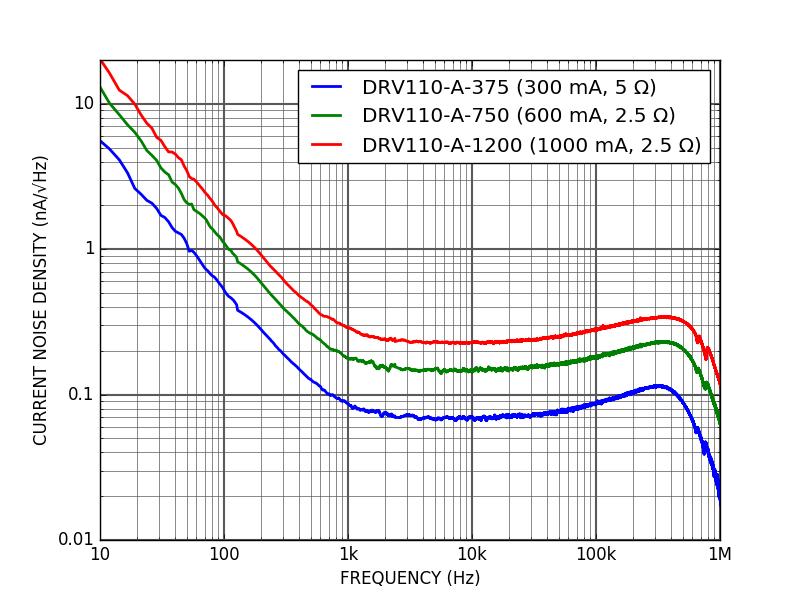 DRV110 - Current noise