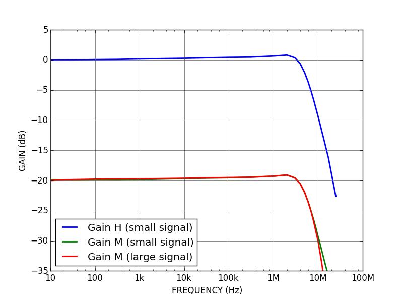 DRV200 - Modulation bandwidth