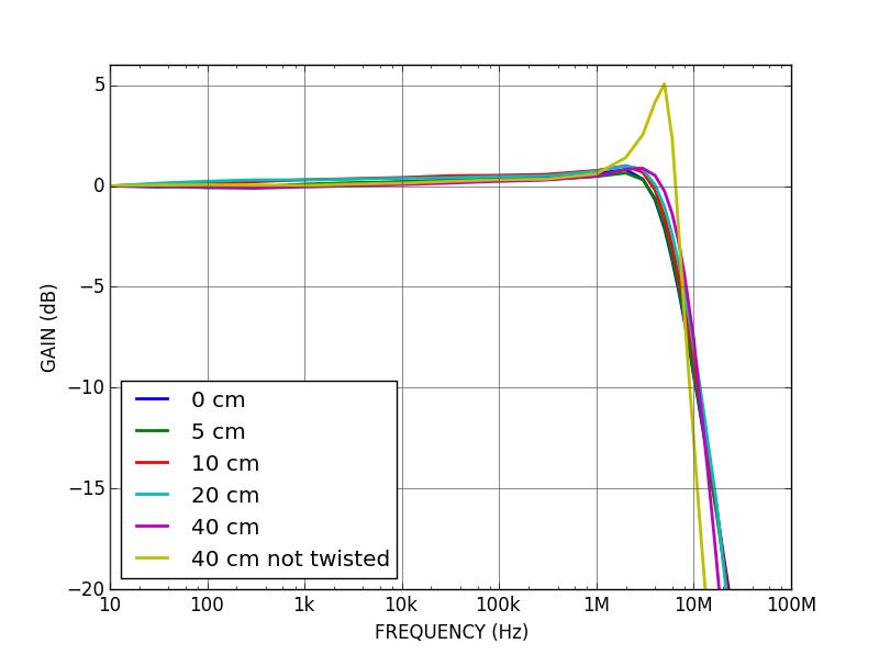 DRV200-A-200 modulation response vs cable length