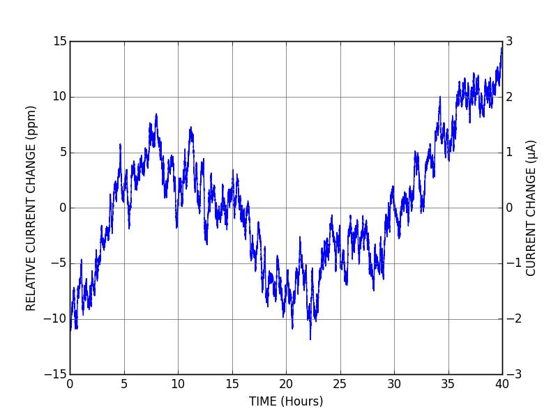 DRV200 - Stability 40 hours