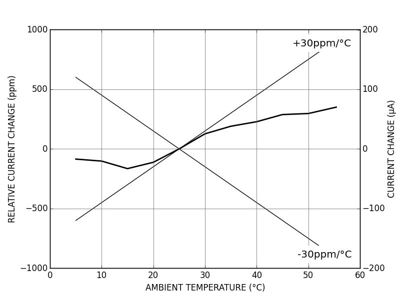 DRV200 - Temperature coefficient