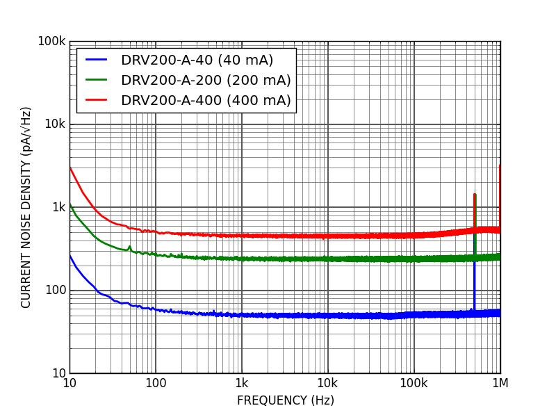 DRV200 - Current noise