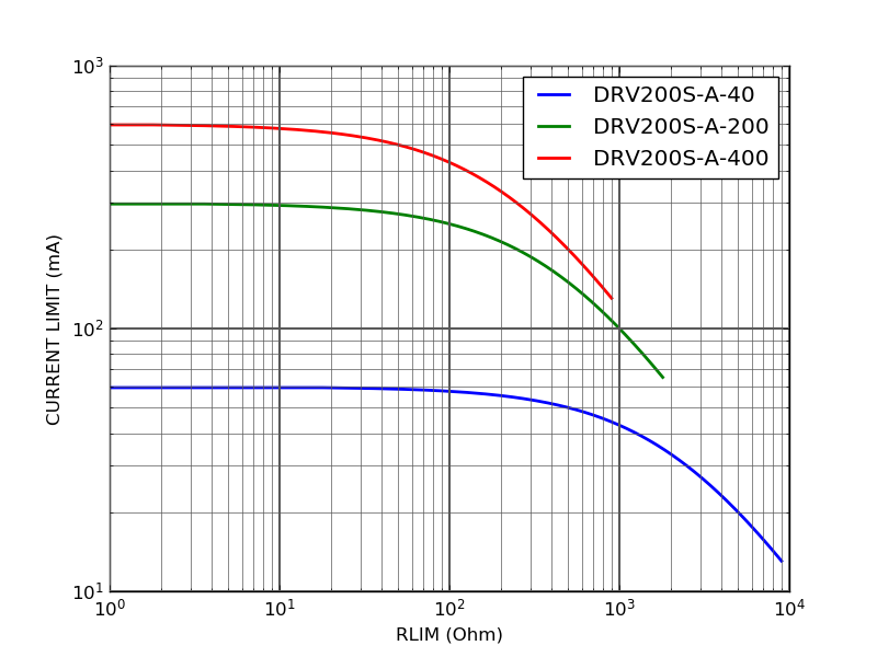 DRV200S current limit vs. Rlim