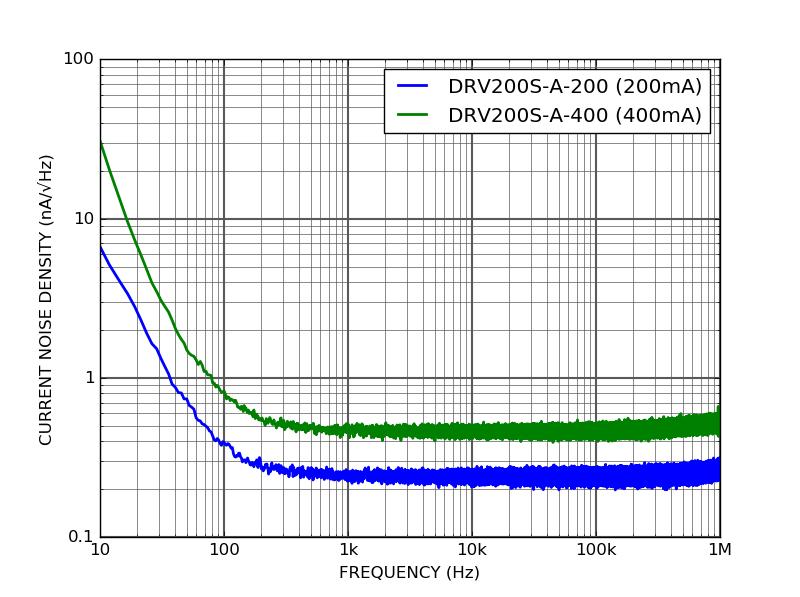 DRV200S - Current noise