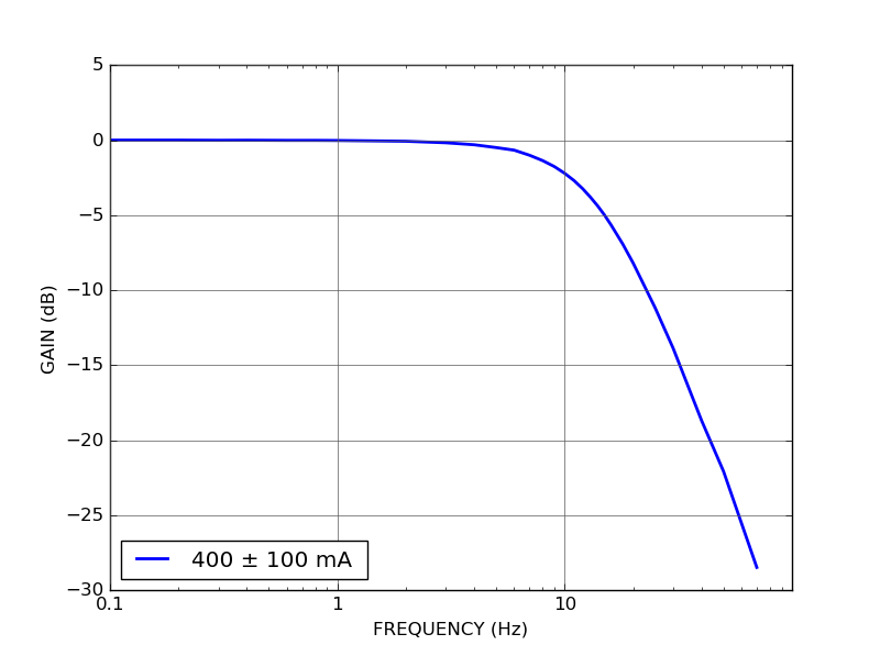 DRV200S setpoint frequency response