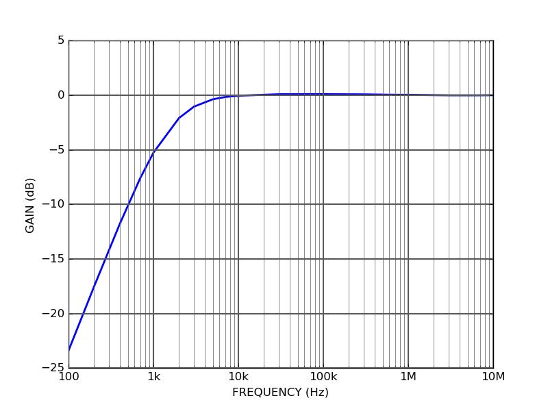 Modulation input response