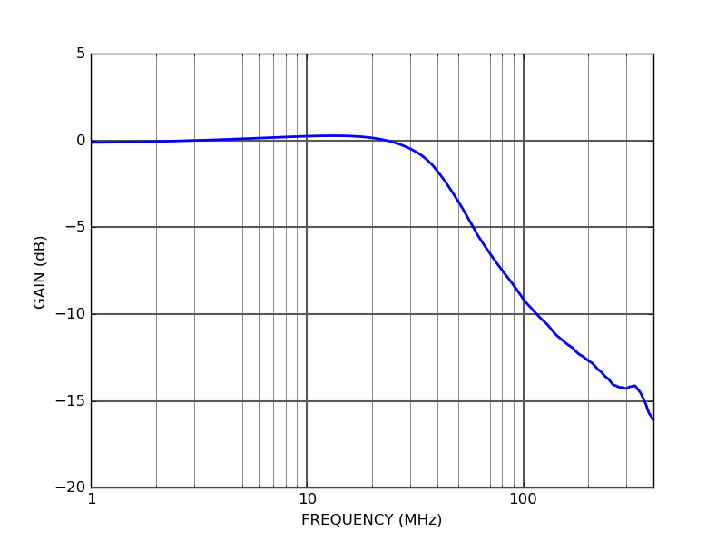 Internal photodetector output frequency response