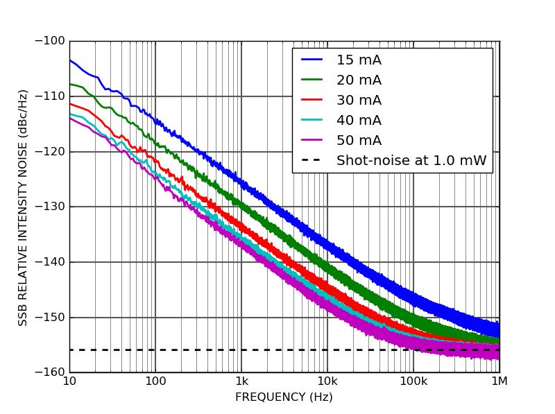 LD101 - Relative intensity noise