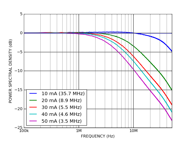 LPD100 - Spectral linewidth