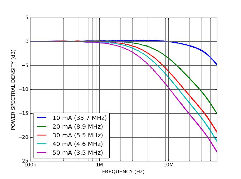 LD101 - Spectral linewidth
