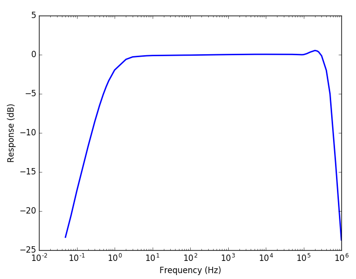 PD01 - Frequency response