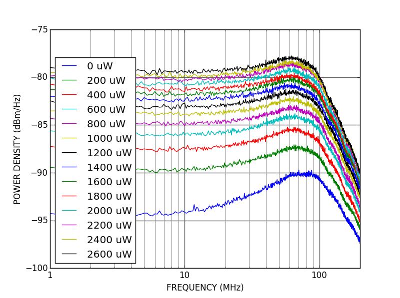 PD100 - Shot noise