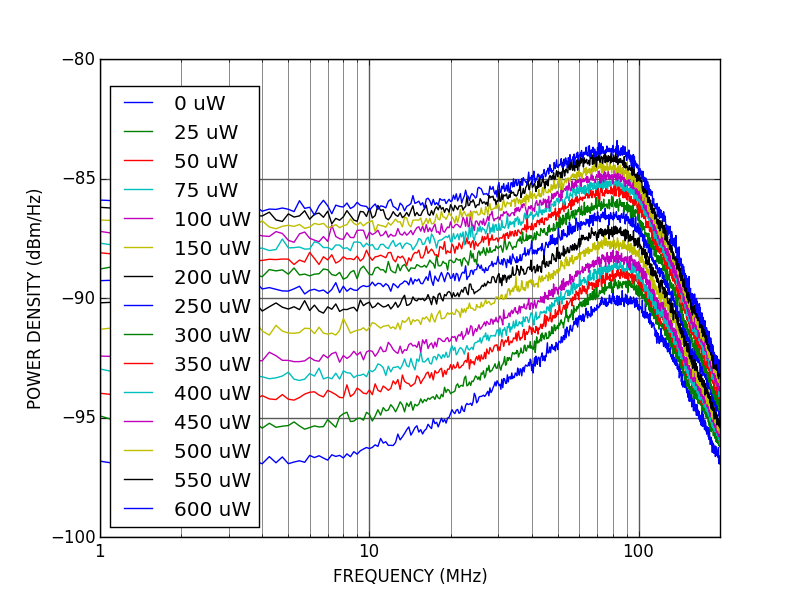 PD100-DC photodetector power spectral density