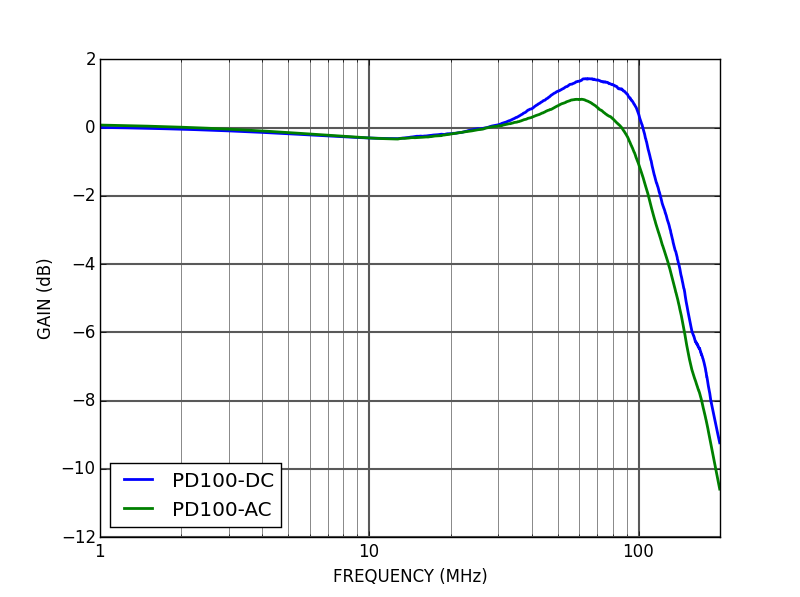 PD100 - Frequency response