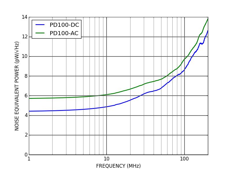 PD100 - Noise Equivalent Power