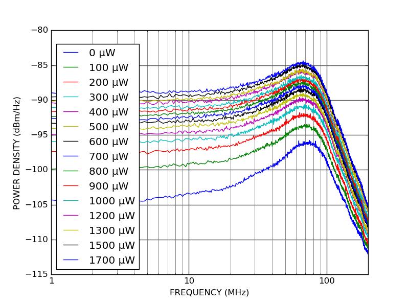 PD100B - Shot noise