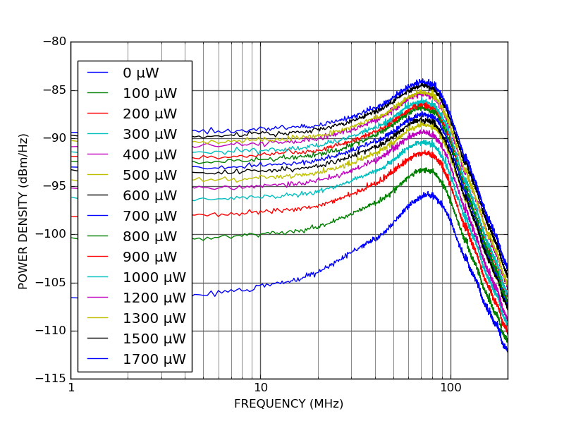 PD100B-DC photodetector power spectral density