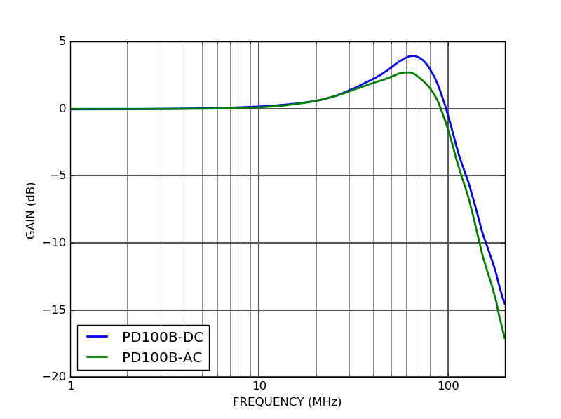 PD100B - Frequency response