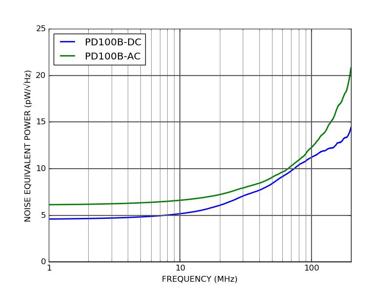 PD100B - Noise Equivalent Power