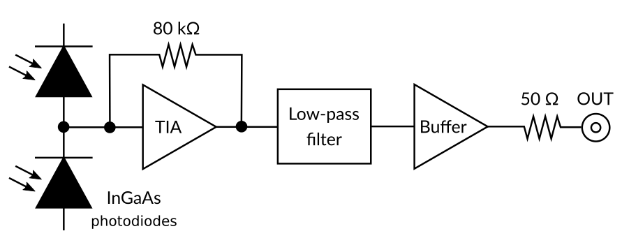 PD10B-80-DC photodetector functional diagram