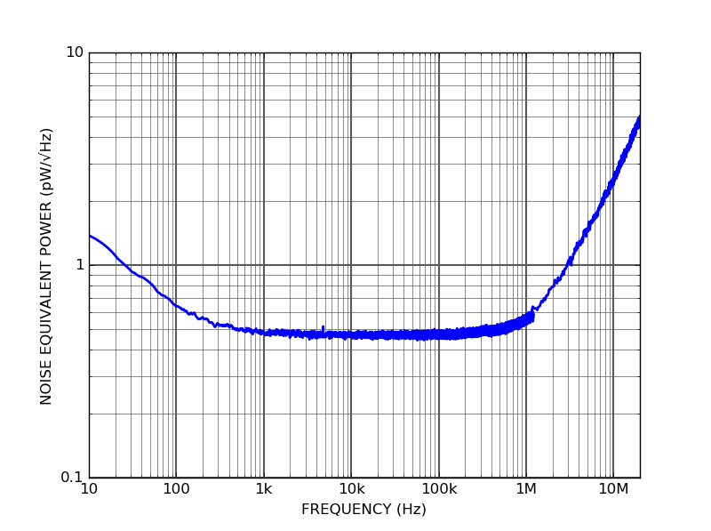 PD10B - Noise Equivalent Power
