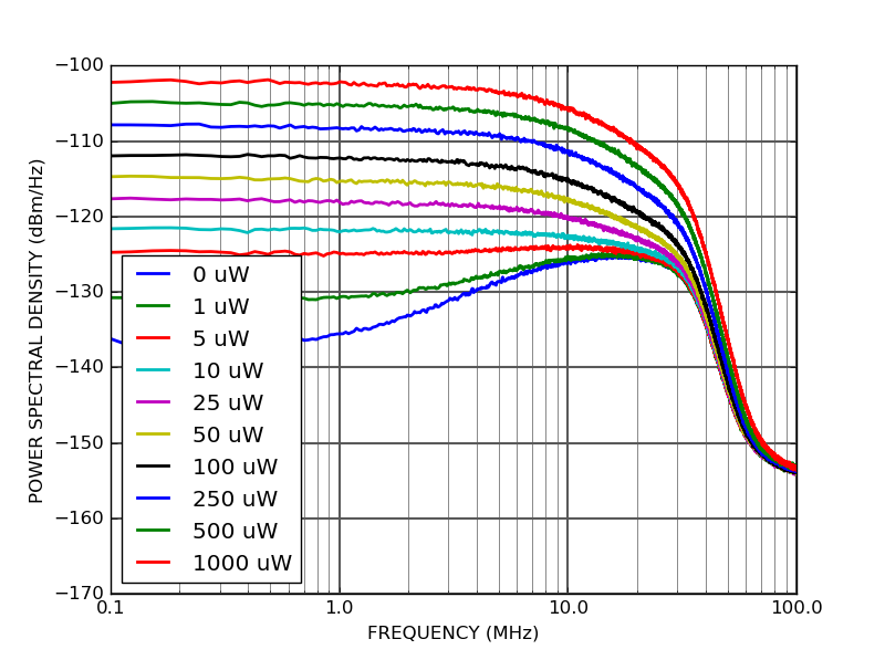 PD10B-80-DC Output power spectral density