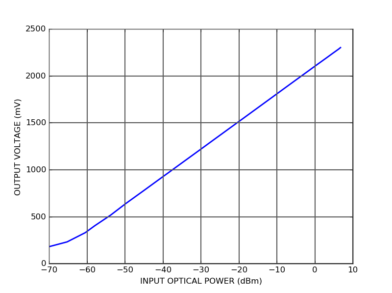 Output voltage vs Optical Power