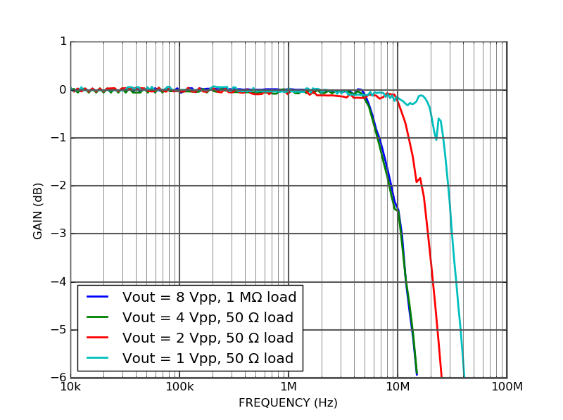 PD10S-5-DC Frequency response large signal