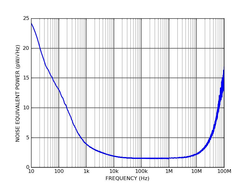 PD10S - Noise Equivalent Power