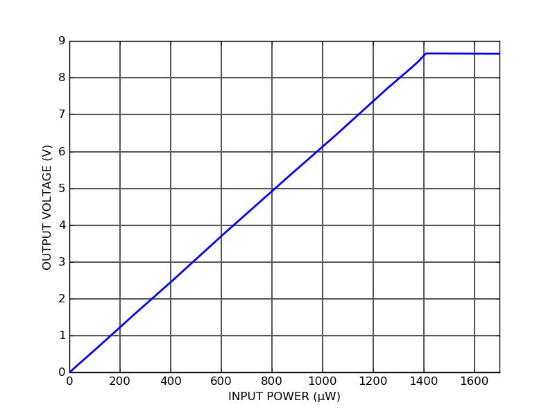PD10S-5-DC Output voltage vs input optical power