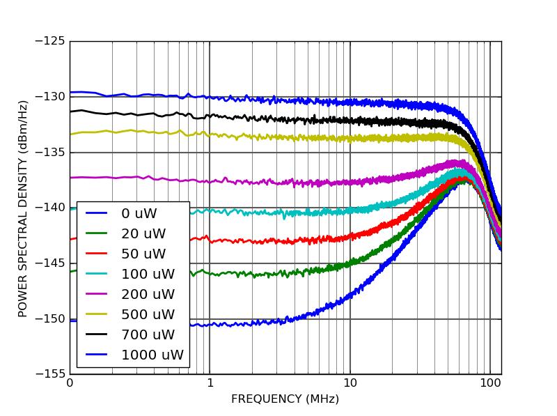 PD10S - Shot noise