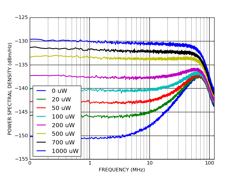 PD10S-5-DC Output power spectral density