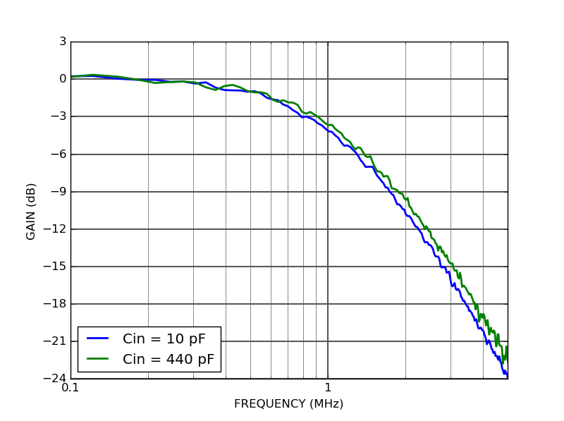 PD10TIA-80-DC photodetector frequency response
