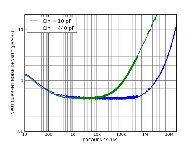 PD10TIA-80-DC Input current noise density