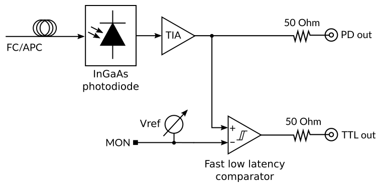 PD200T functional diagram