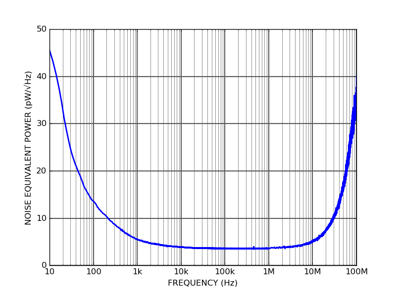 PDX10S-SI - Noise Equivalent Power