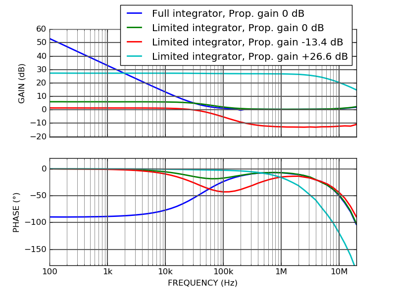PI200 Laser servo controller fast output transfer function