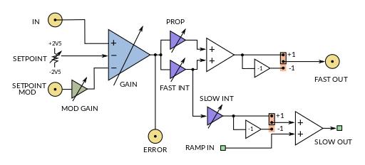 PI200 bloc diagram