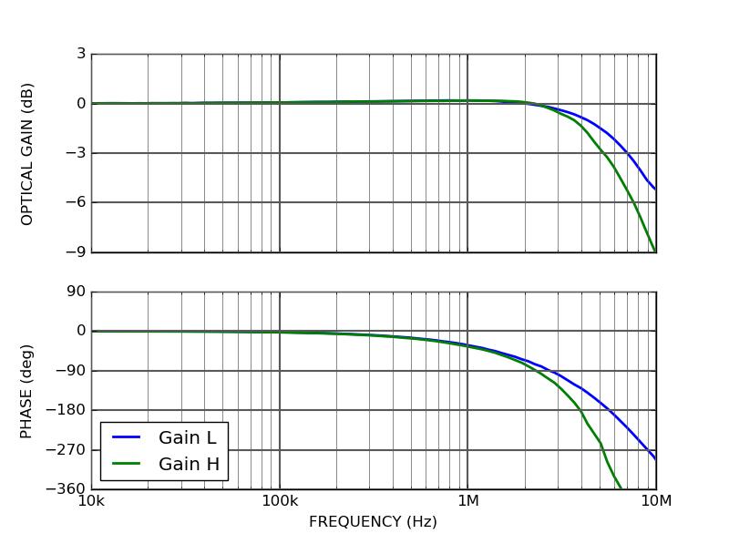 QCL100-A-1000 modulation response